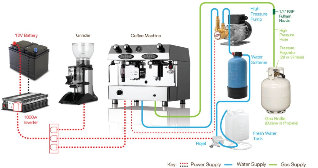 How a Dual Fuel coffee machine works